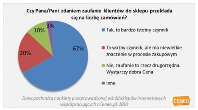 źródło:www.ranking.ceneo.pl