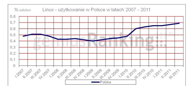 źródło: gemiusRanking, 2007-2011