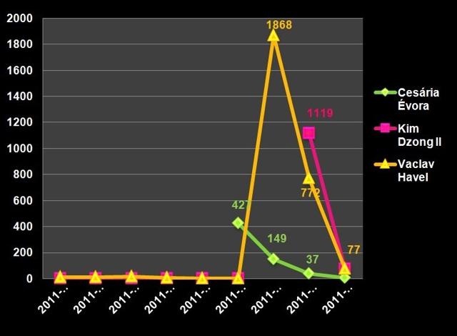 Wykres – liczba publikacji
