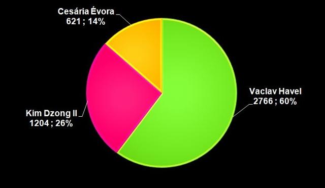 Wykres – liczba publikacji, N=4591