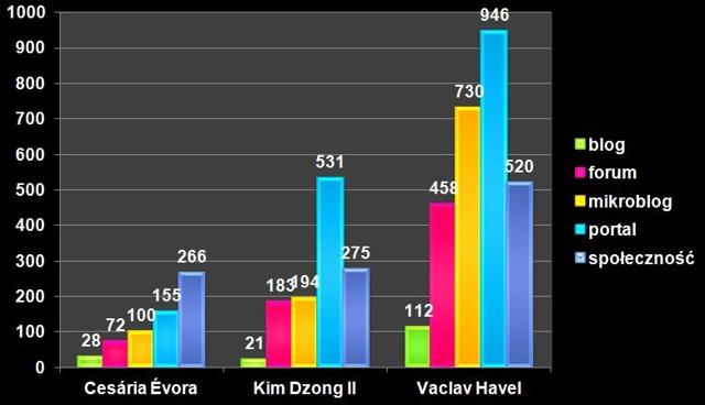 Wykres – liczba publikacji na poszczególnych typach serwisów