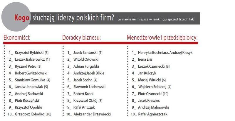 źródło: Badanie ThinkTank, www.mttp.pl