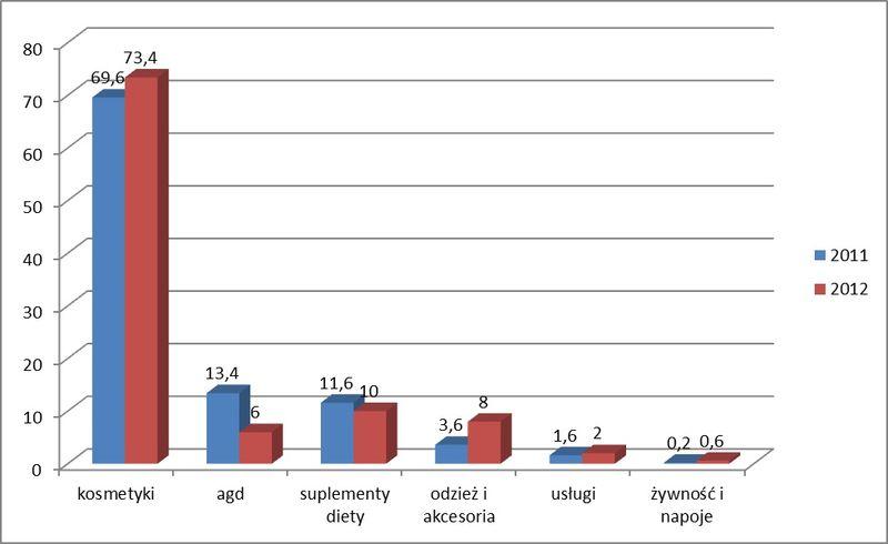 Udział kategorii produktów w rynku DS/MLM, źródło: PSSB