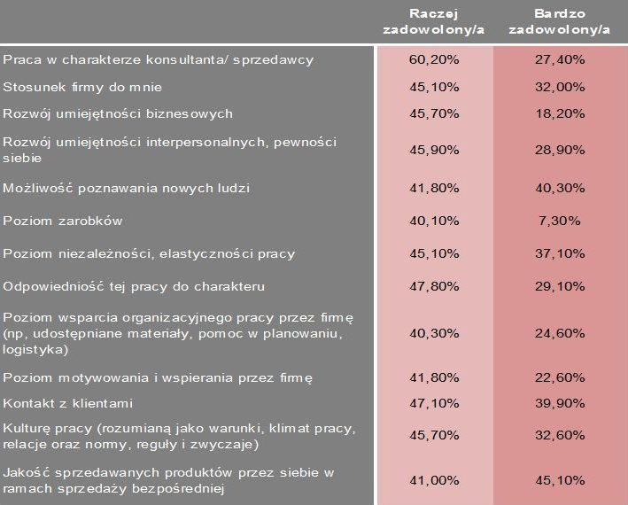 Źródło: Badanie Instytutu Homo Homini, kwiecień 2013 r.