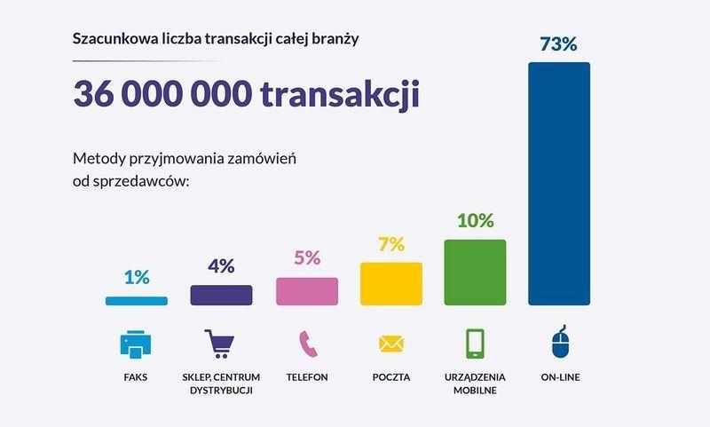 Szacunkowa liczba transakcji i metody przyjmowania zamówień